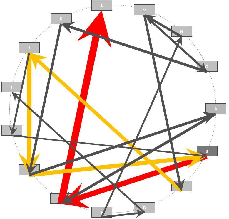 Beispiel für ein Kreisdiagramm im Ausgangszustand
