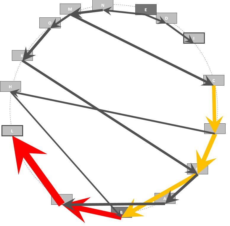 Beispiel für ein Kreisdiagramm im optimierten Zustand