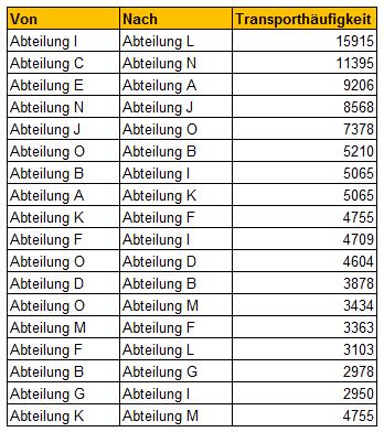 Anordnungsoptimierung_Tabelle