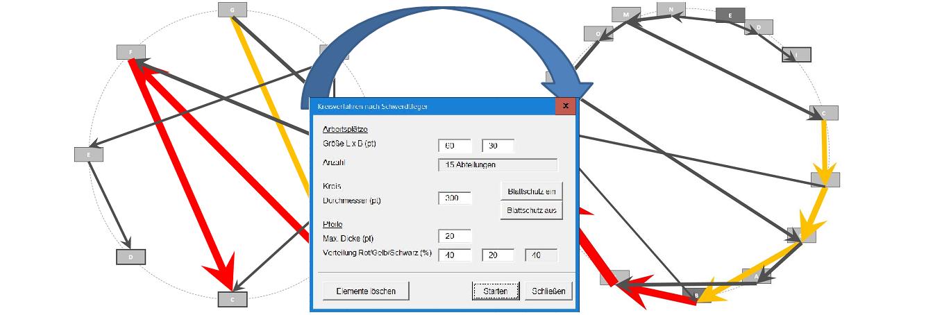 Kreisverfahren mit Excel-Unterstützung