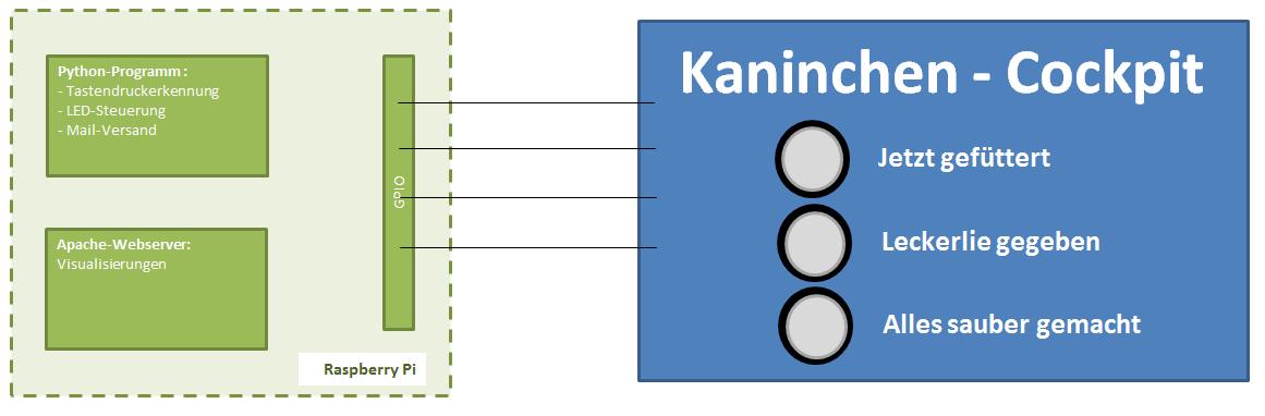 Systemaufbau des Kaninchen-Cockpits