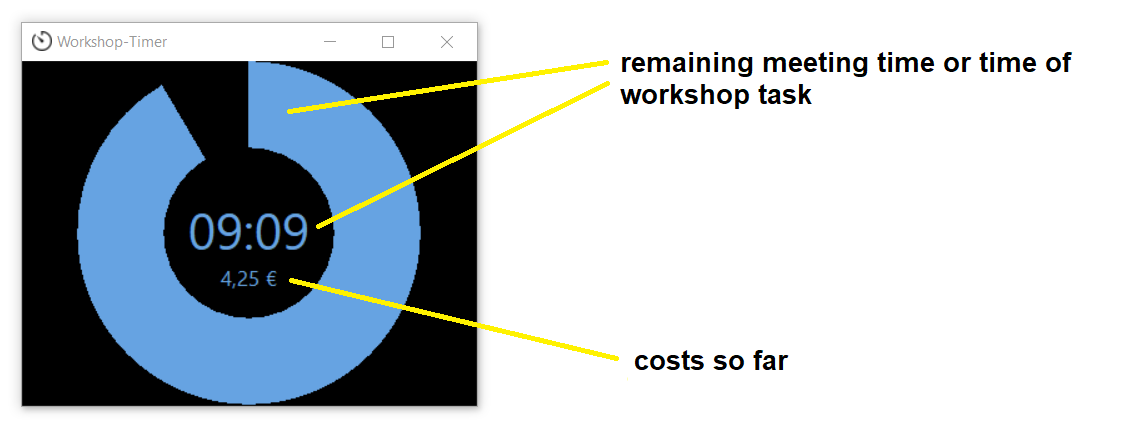 Elements of the Workshop timer to visualize meeting time