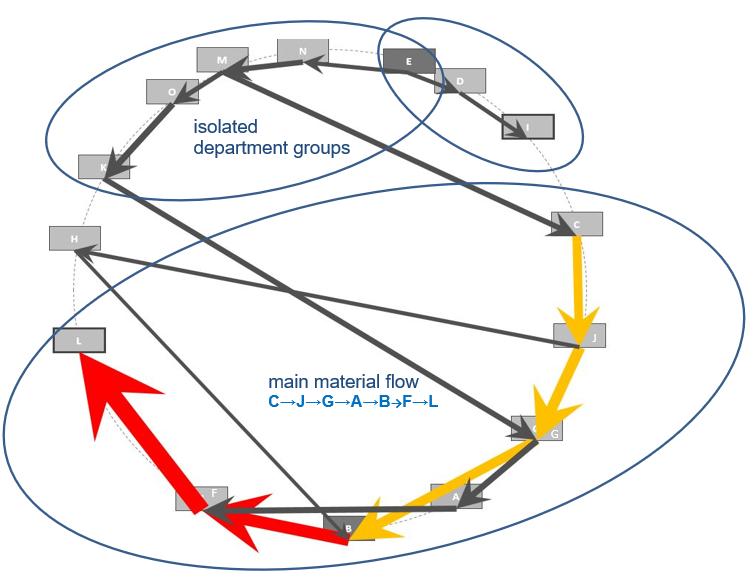 Optimized circle method