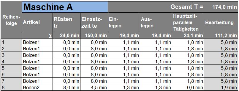 Tabelle für IST-Daten