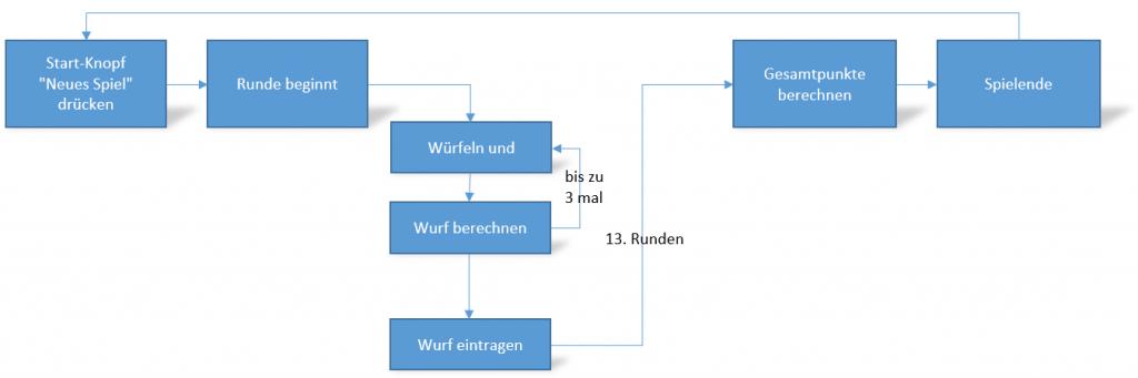 Ablauf Diagramm für Kniffel-Clone