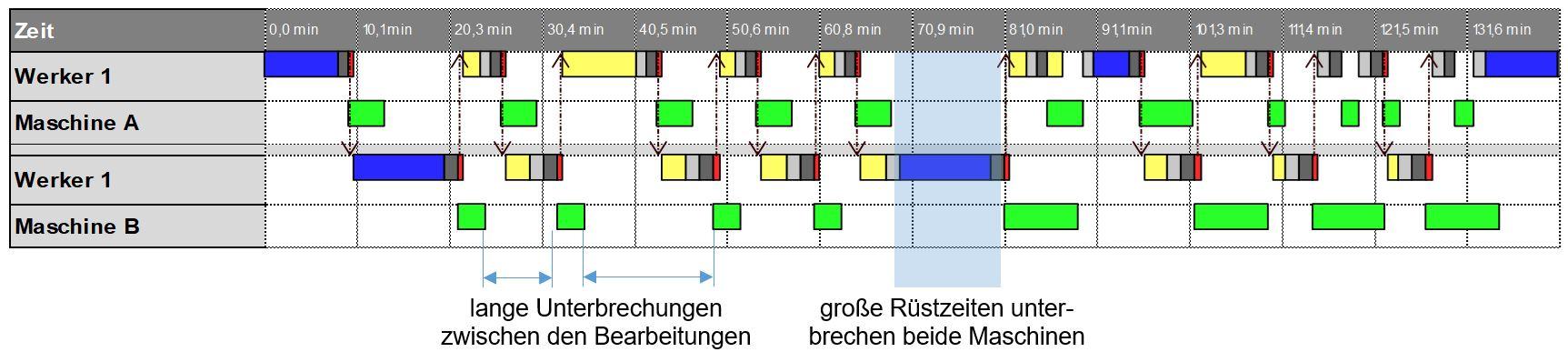 Zeitdiagramm