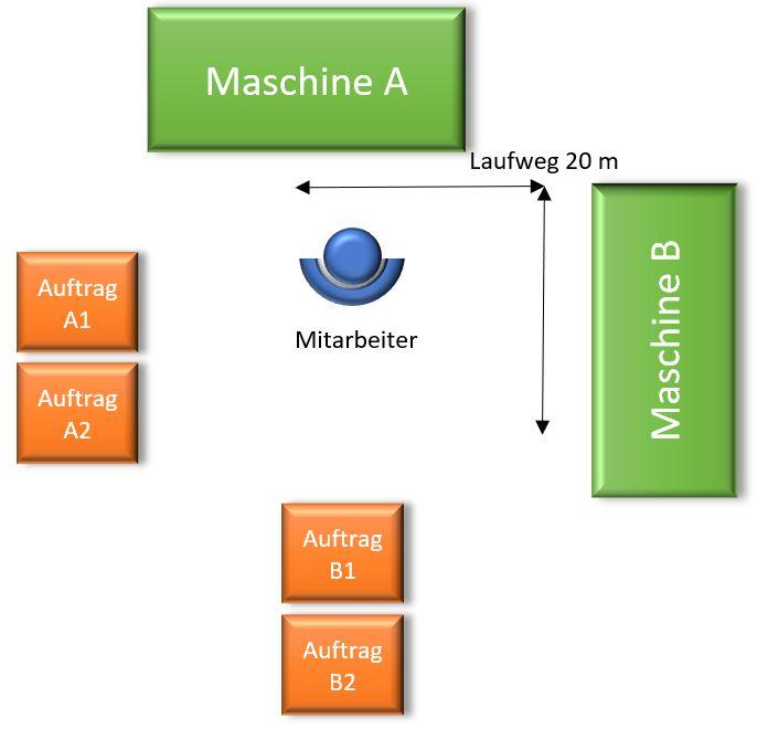 Maschinenanordnung