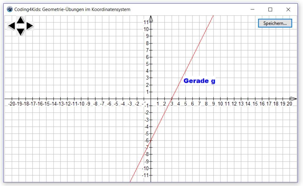 Gerade als Funktionsgraph im Koordinatensystem