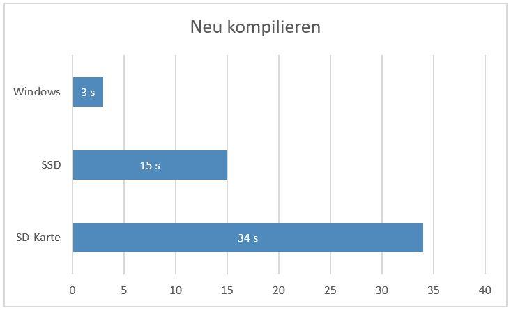 Diagramm der Neu-Kompilieren-Geschwindigkeit
