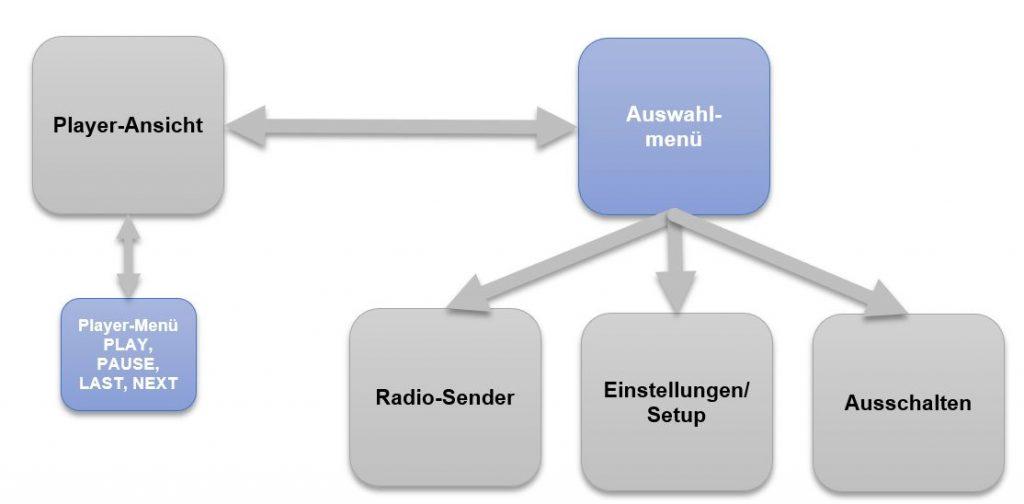 Menüstruktur des Webradios