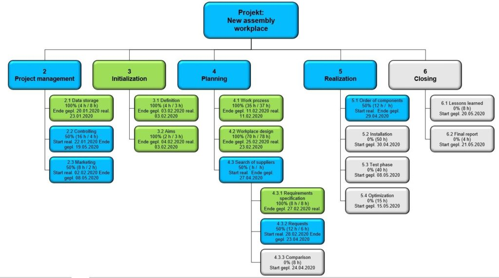 Work Breakdown Structure with automatic progress