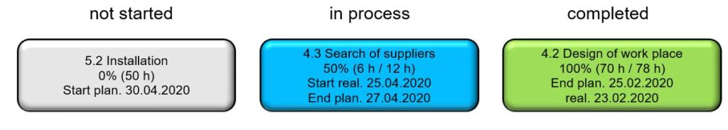 Examples of formatted work breakdown structure elements